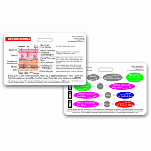 Burn Classifications and Parkland Formula Horizontal Badge Card